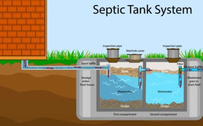 Should You Buy a House with a Septic Tank? Septic Tank 101